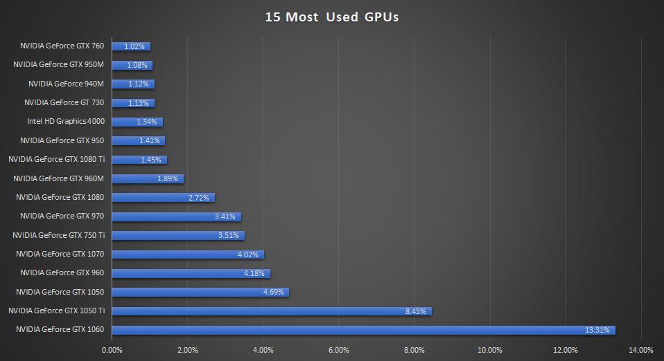 15 most used gpus sept 2018