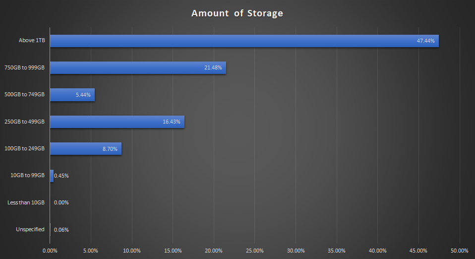 amount of storage chart