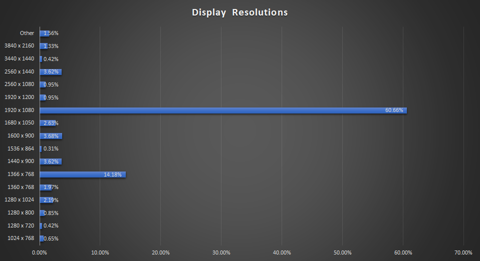 display resolutions chart