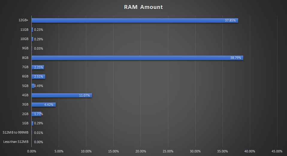 ram usage chart