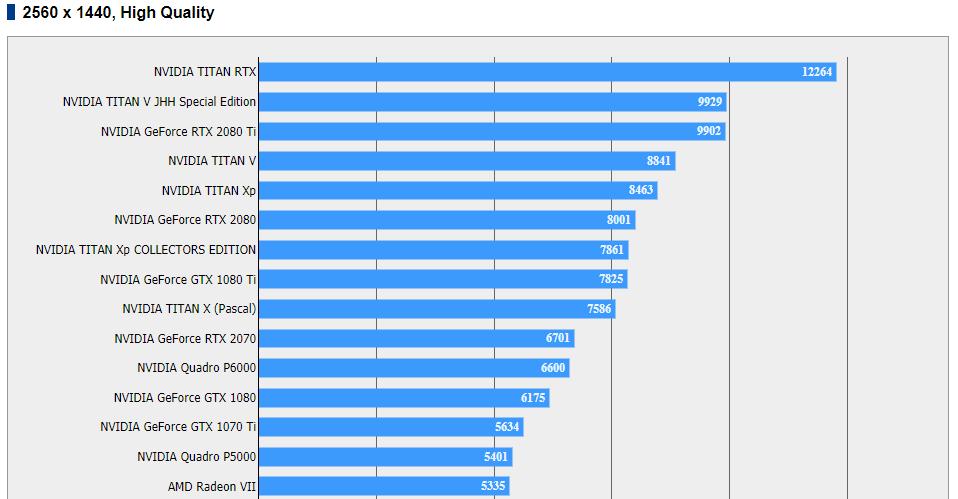 radeon vii 1440p benchmarks