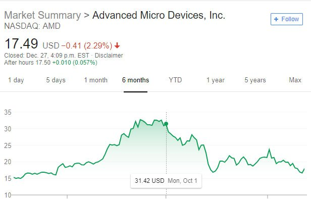 amd share price drop 2018