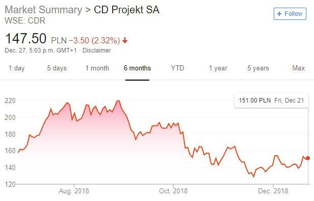 cdpr stock drop 2018