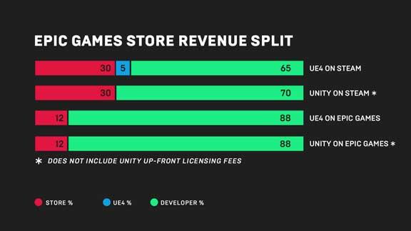 epic games store commission comparison sm