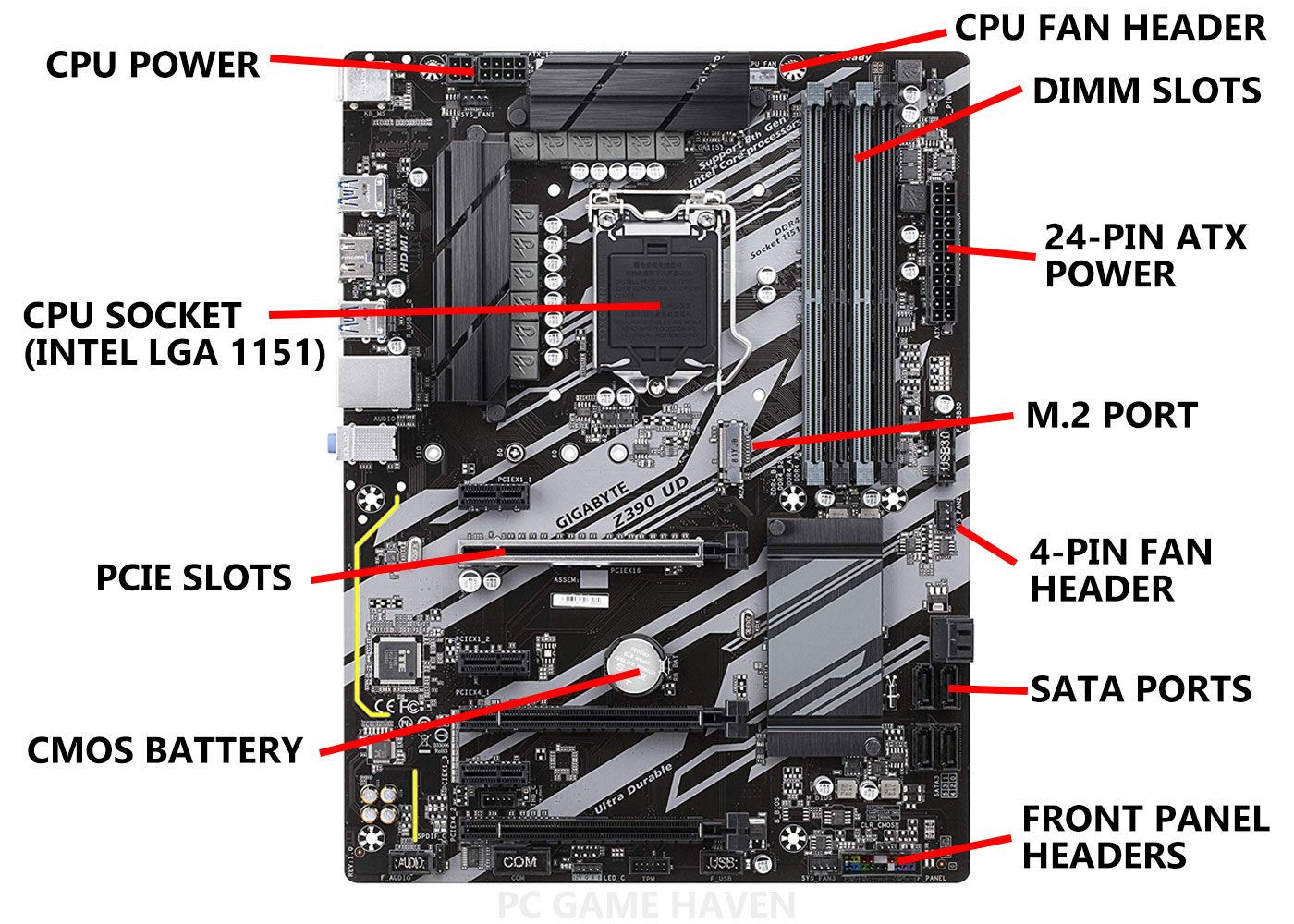 important parts of a motherboard