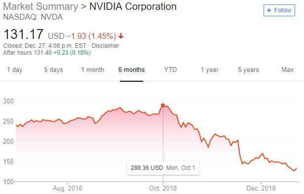 nvidia share price drop 2018