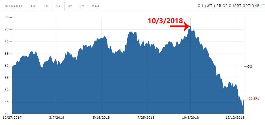 wti oil price drop edited 2018